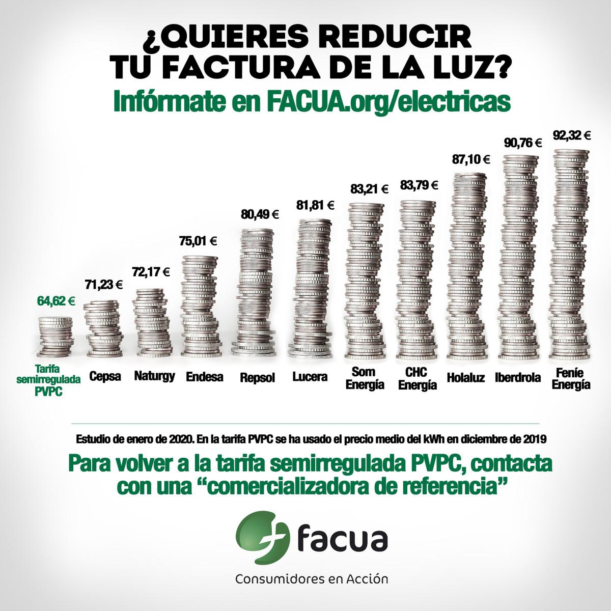 FACUAelectricas